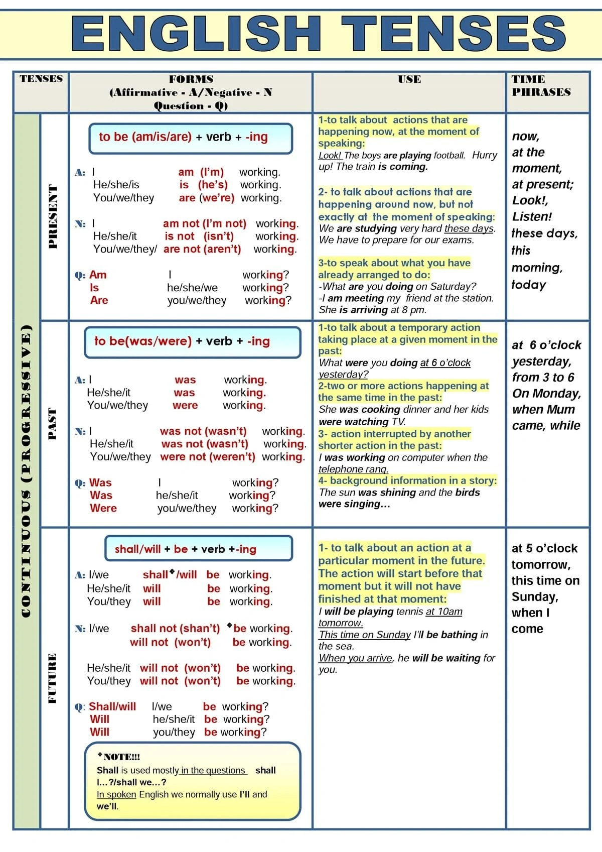 All English Tenses In A Table