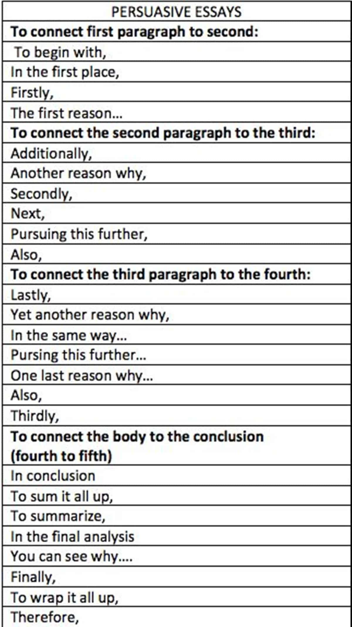 Useful phrases in essays