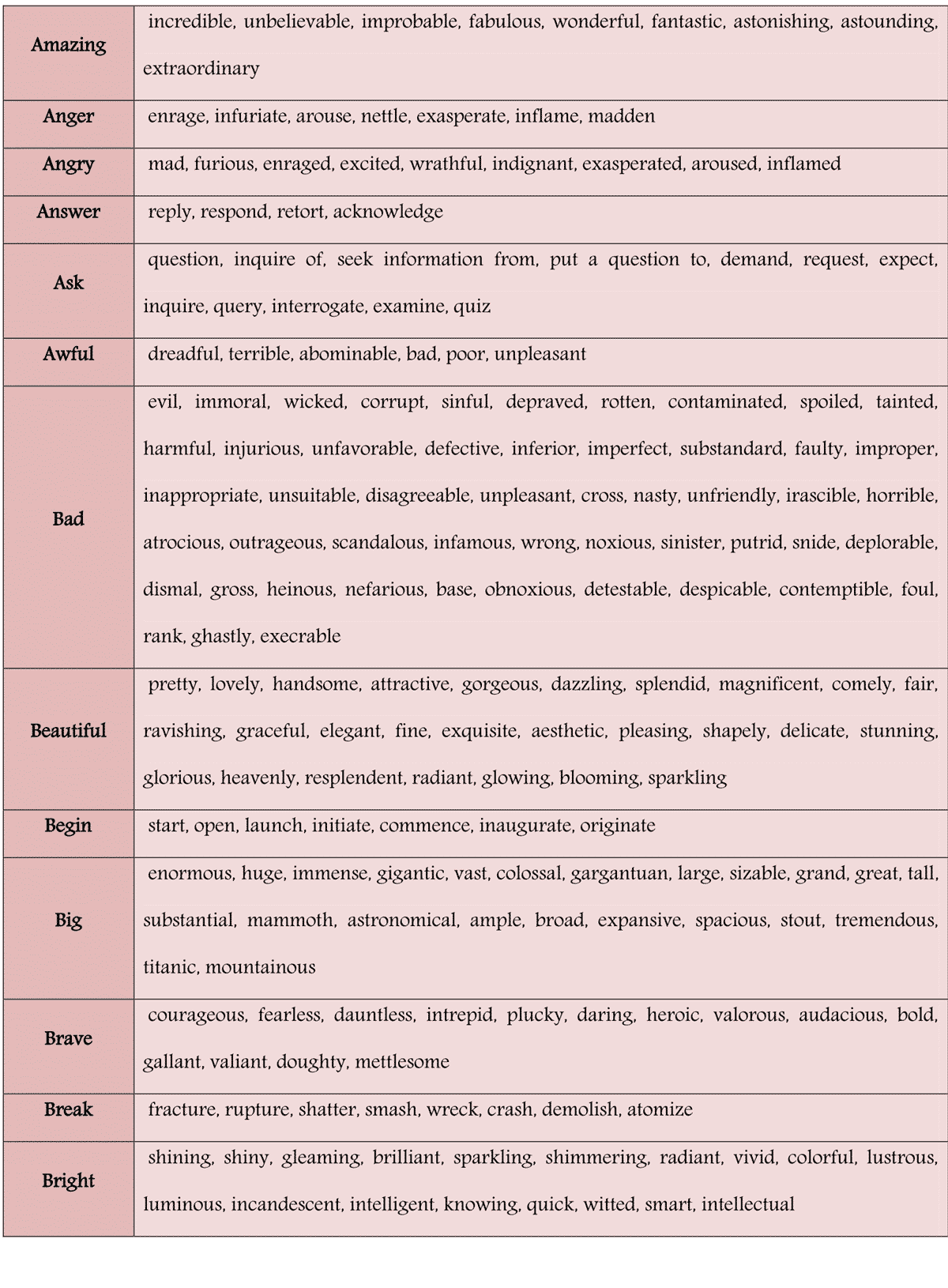Worksheets Synonyms Words list of 100 common synonyms for improving your english fluent land here you will find a table commonly used words and their to improve english