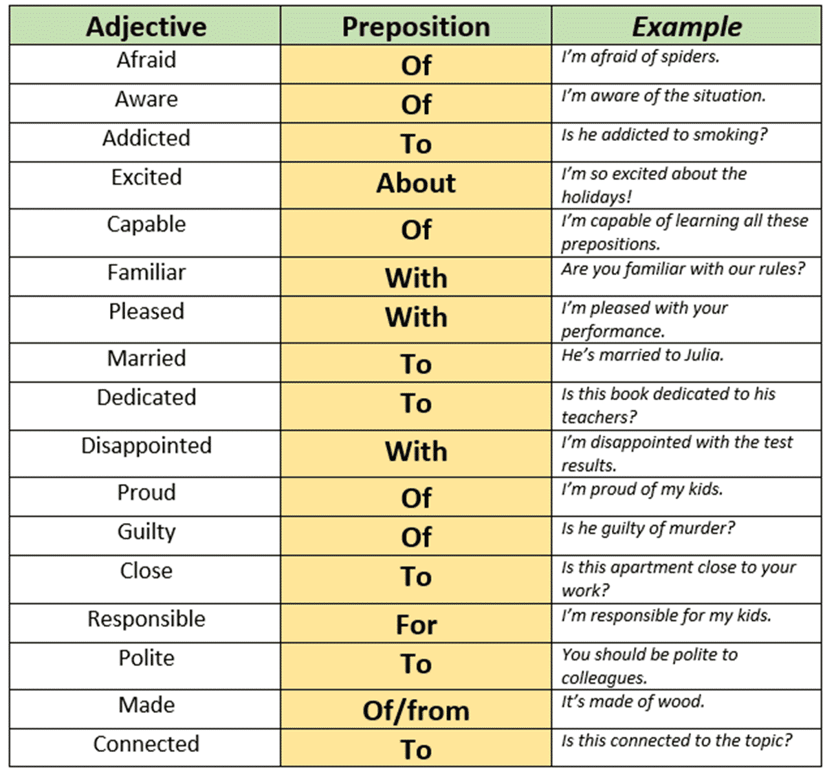 55 Useful Prepositions And Adjectives Combination With
