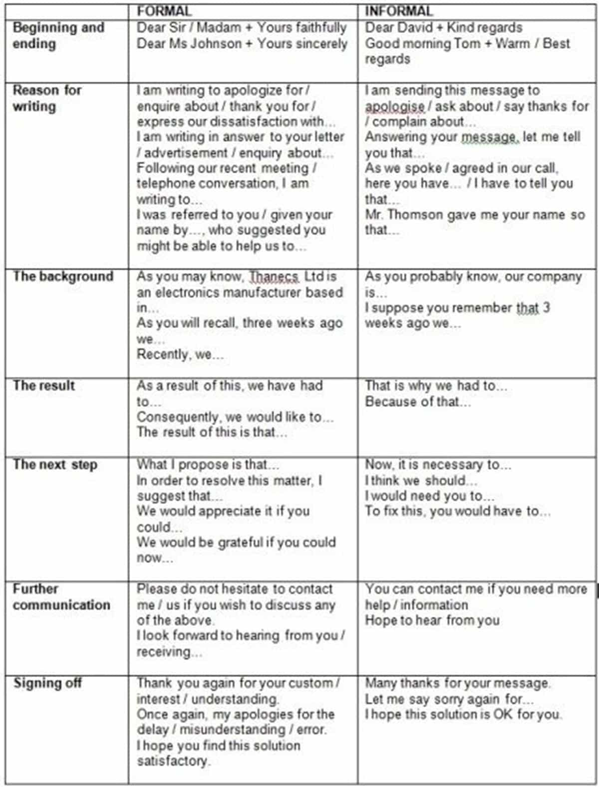 Differences between Formal vs. Informal Letters 18