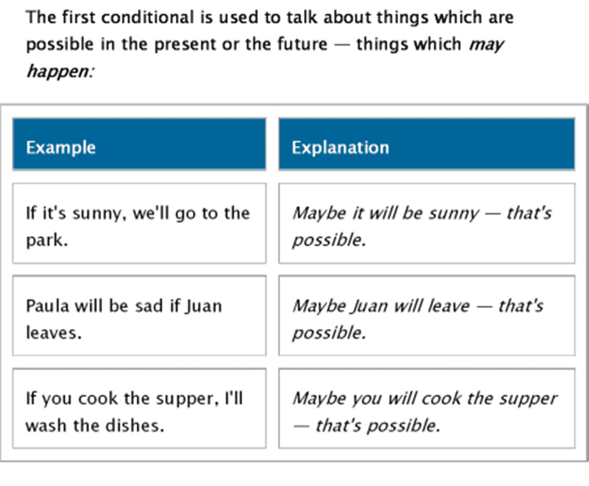 The Four Types of Conditionals in English 16