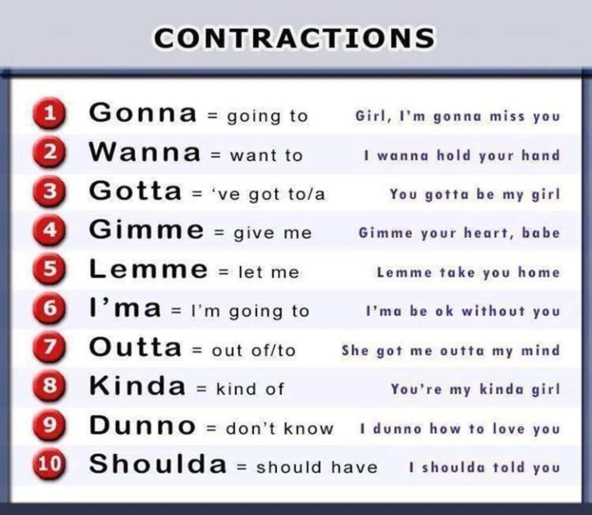 50 Useful Informal Contractions With Examples In English