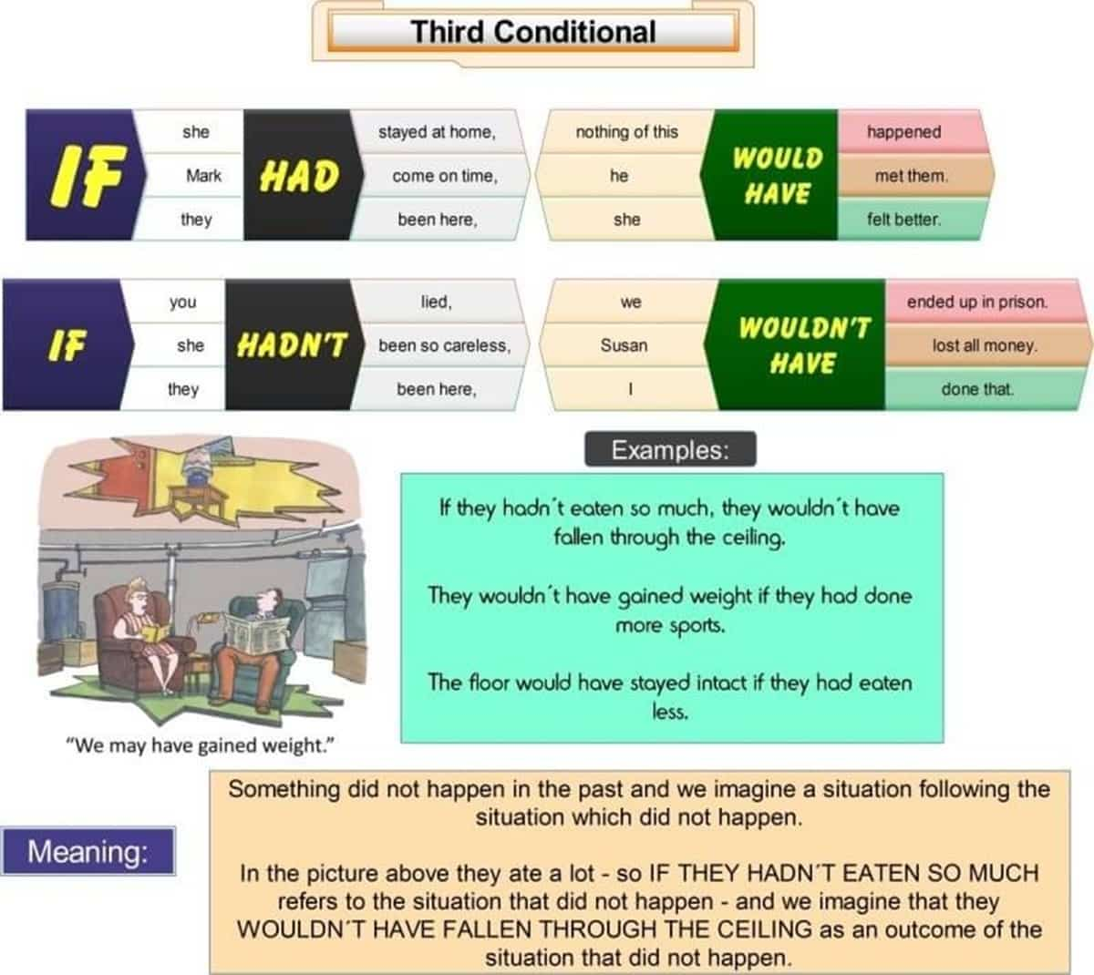 The Four Types of Conditionals in English 4