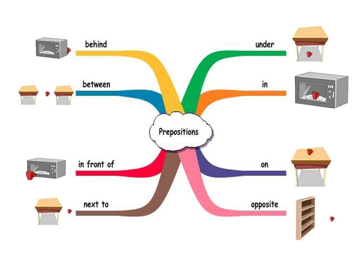 English Grammar Prepositions Of Place ESL Buzz - Next to preposition