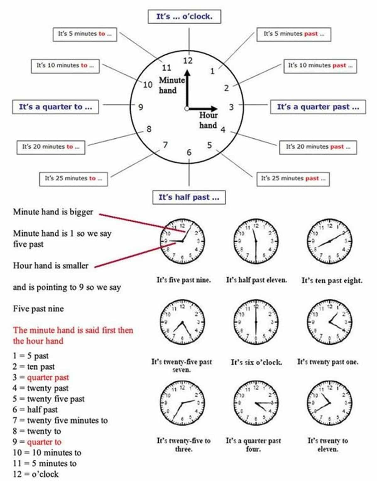How To Tell The Time Properly In English