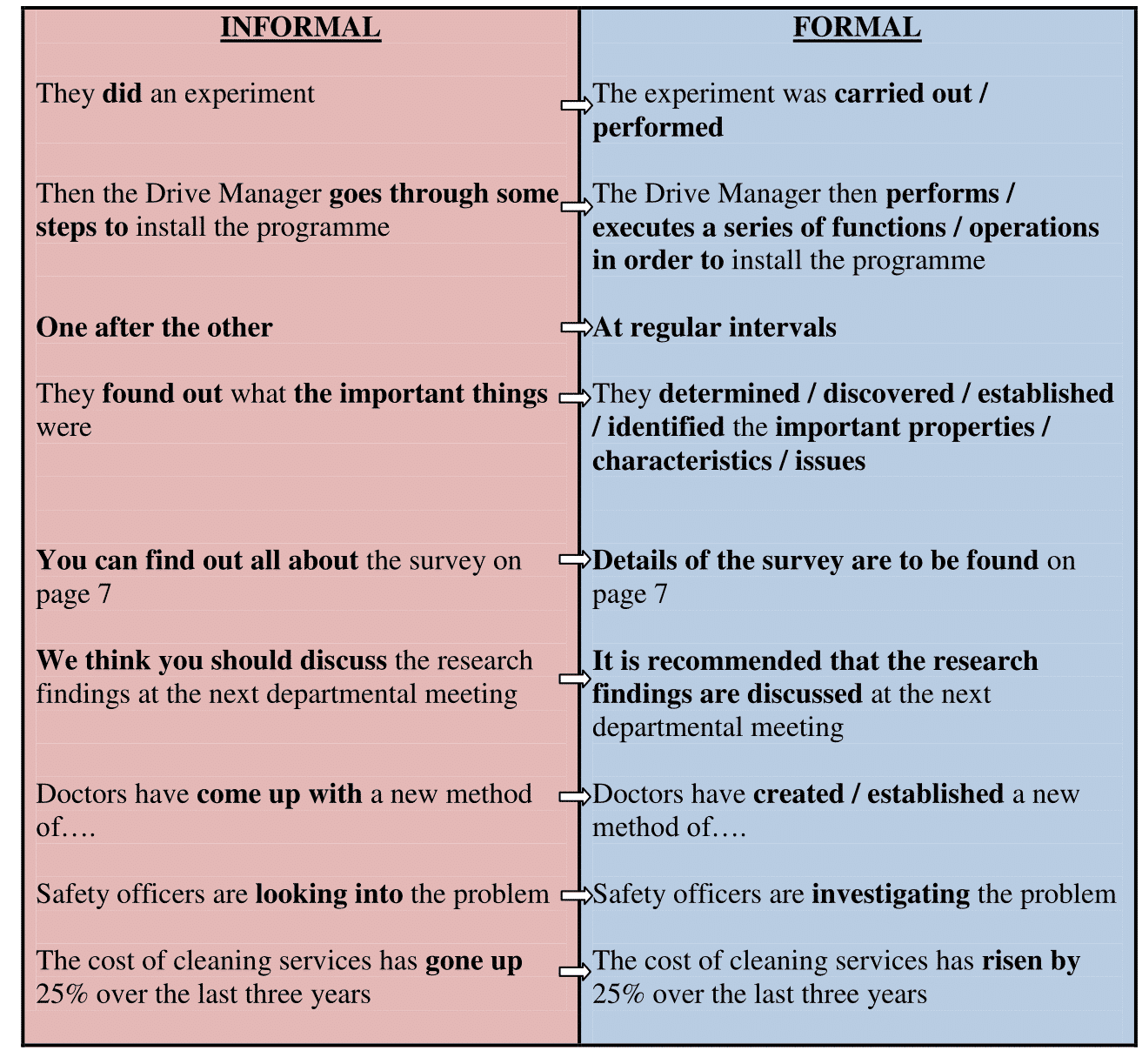 The Difference Between Formal and Informal Language 17