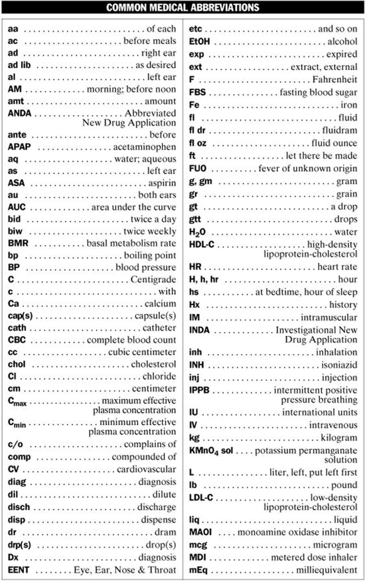 50 Popular Medical Abbreviations In English You Should