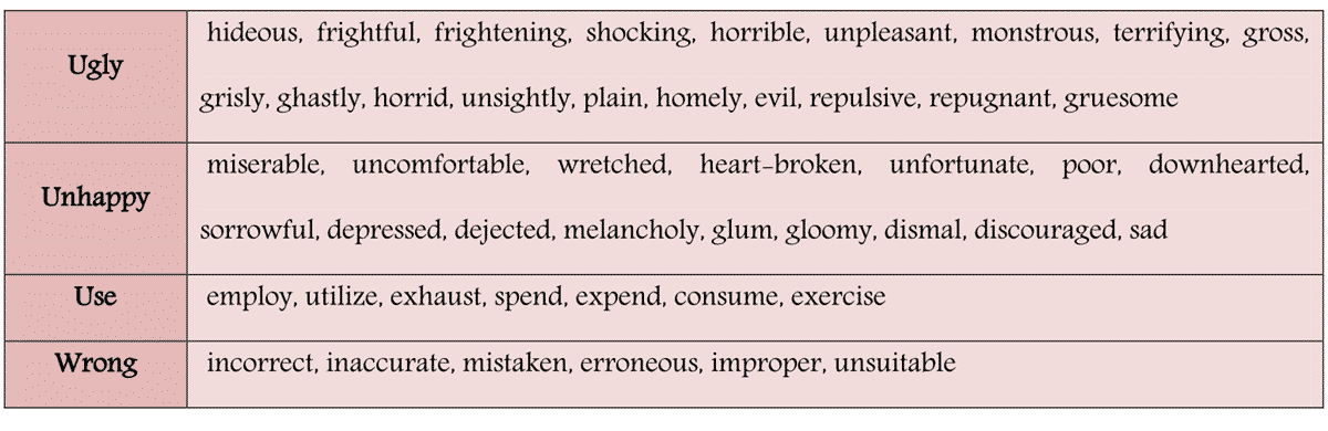 List of 100 Common Synonyms for Improving Your English 7