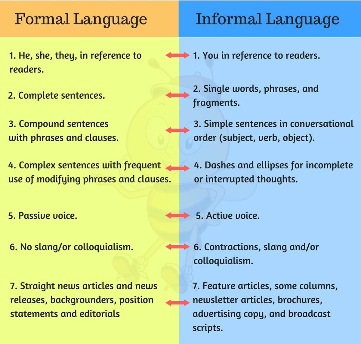 85.4-Formal-vs-Informal-Sentences Very Formal And Sentences Examples on formal design, formal structure, formal tables, formal and informal examples, formal outline format example,
