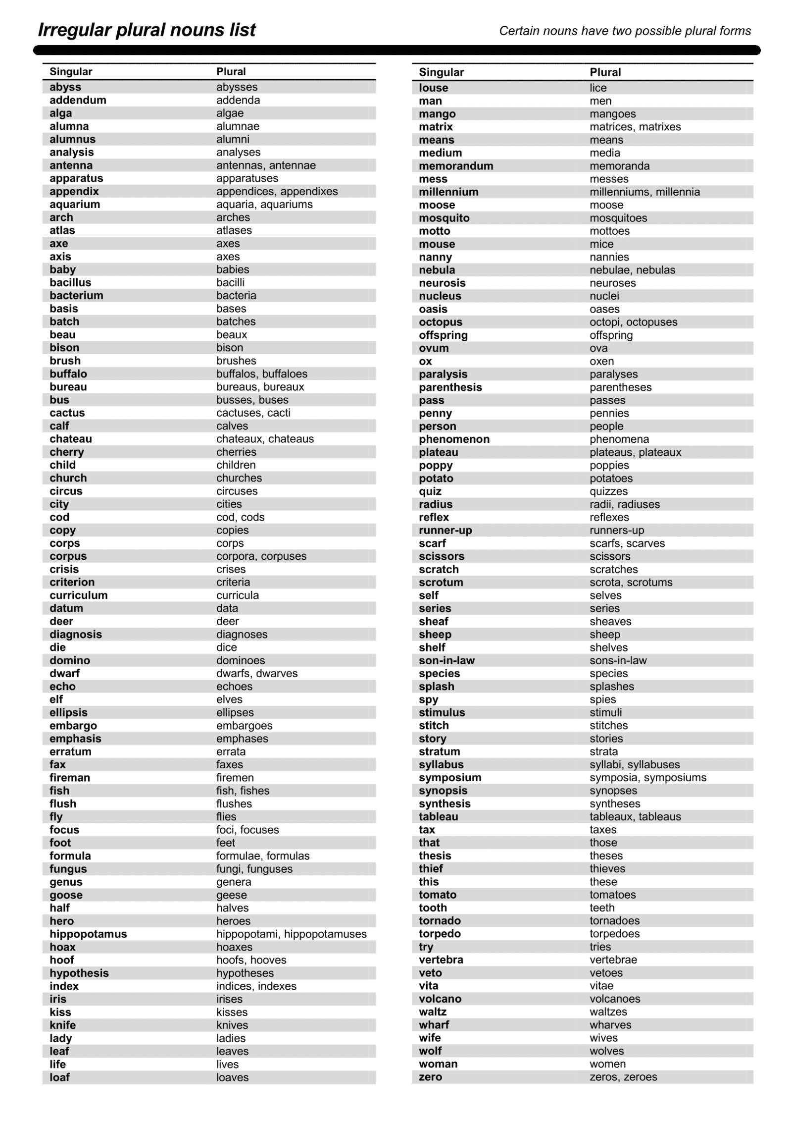 The most common irregular plural nouns in english esl buzz for Bureau plural form
