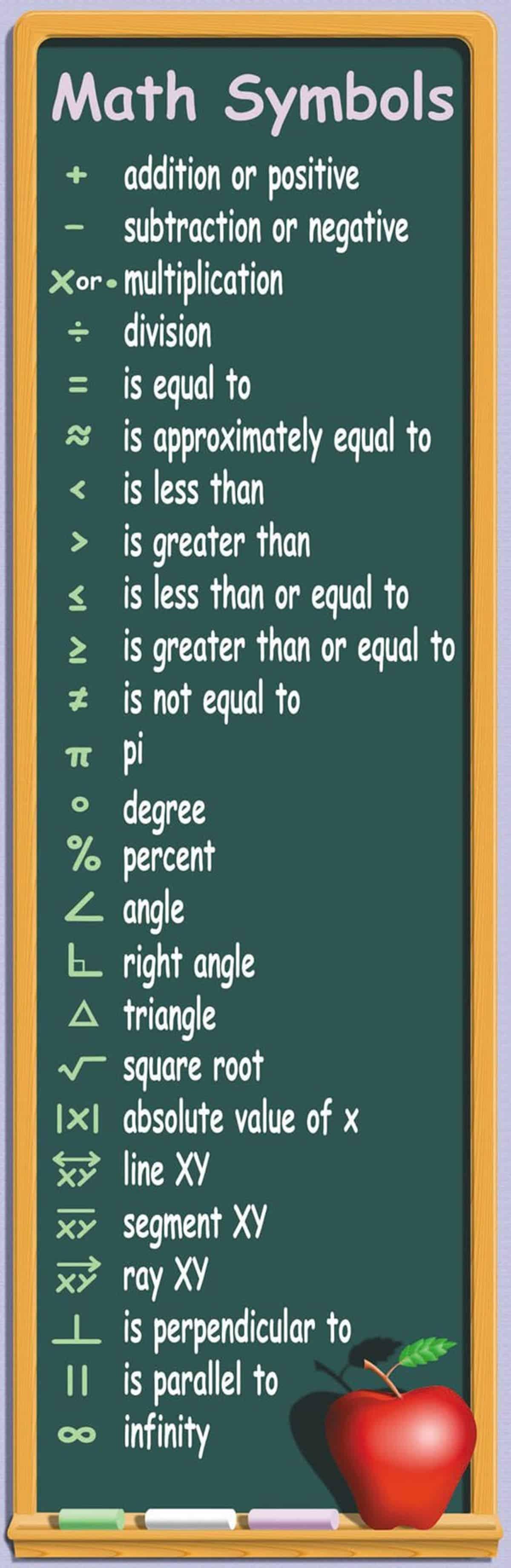 Math Symbols In English