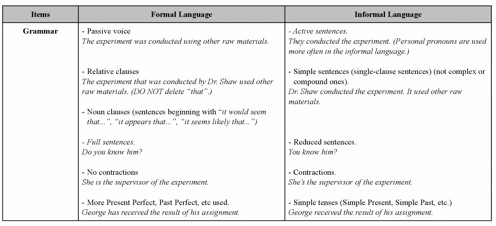 The Difference Between Formal and Informal English 20