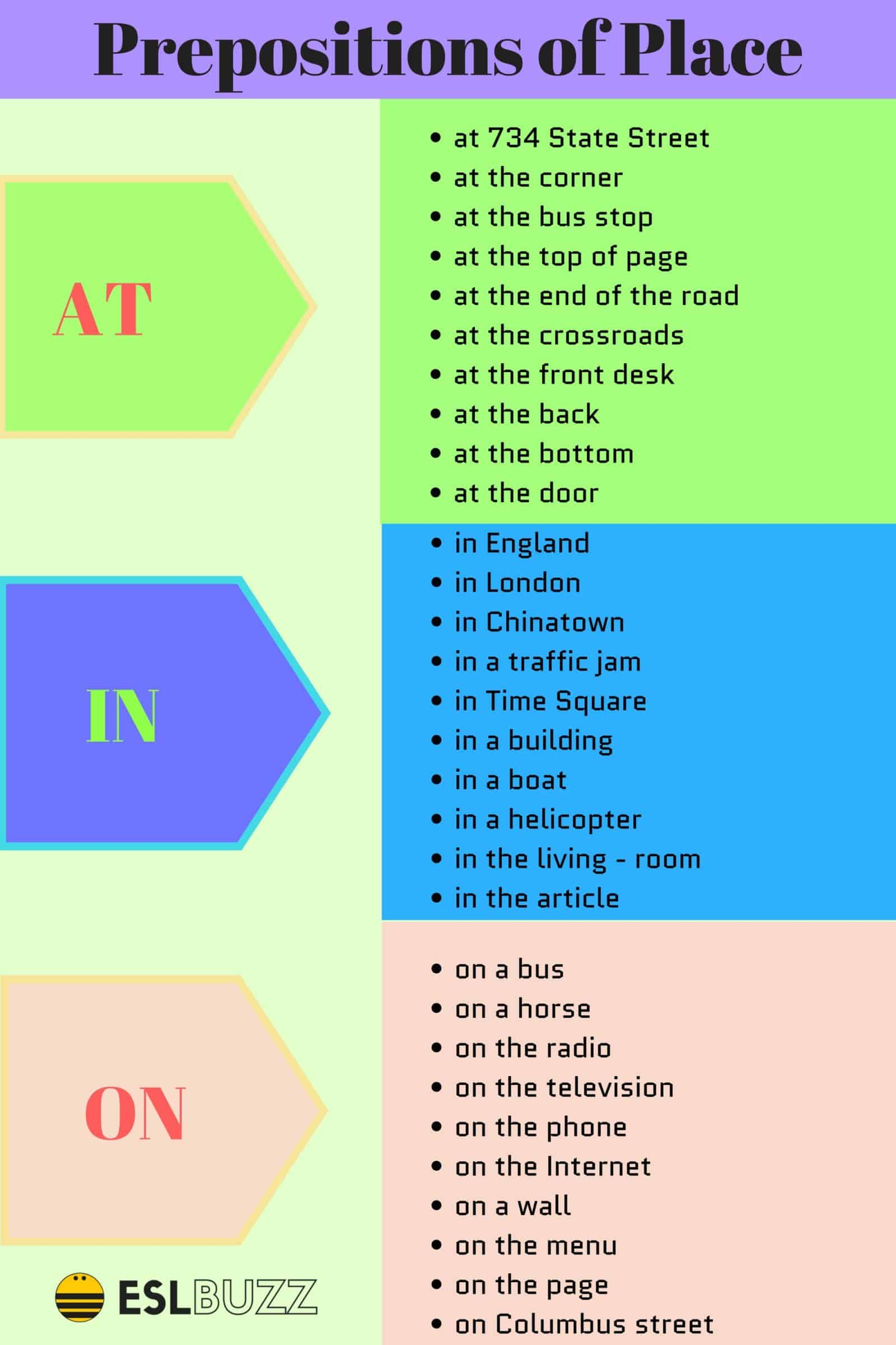 How To Use Preposition Of Place At In On