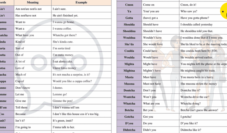 What You Need to Know About Contractions in English?