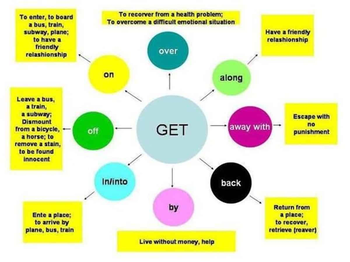 Commonly Used Expressions with GET in English 16