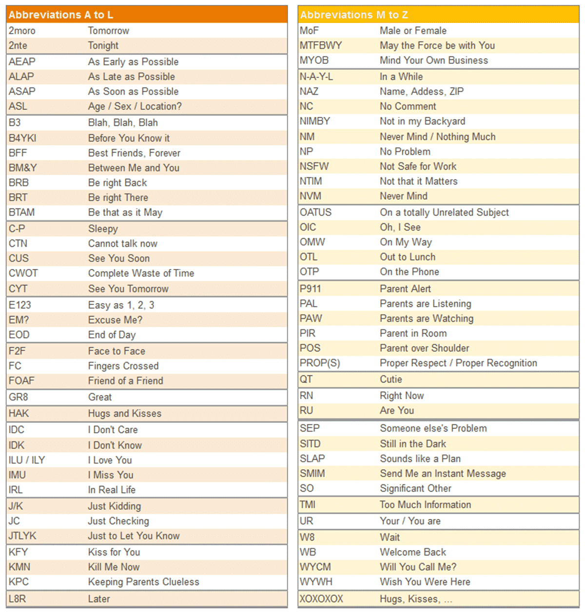 100 Popular Texting Abbreviations And Internet Acronyms In
