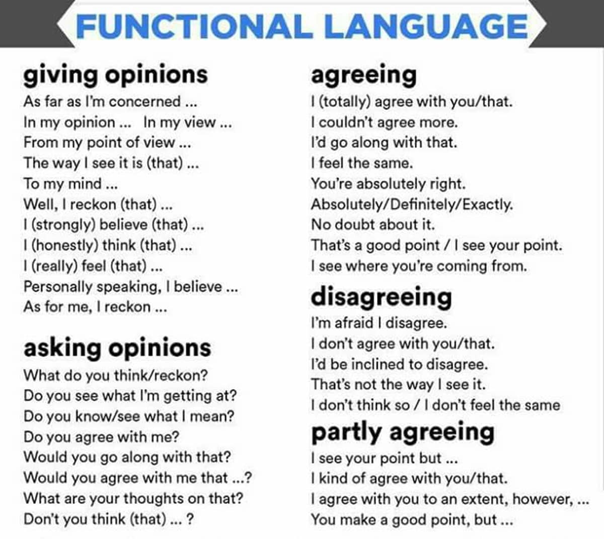 Expressions For Agreeing And Disagreeing In English