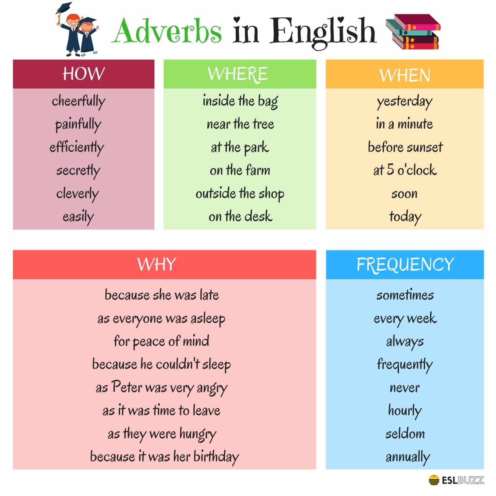 Grammar Adverbs In English