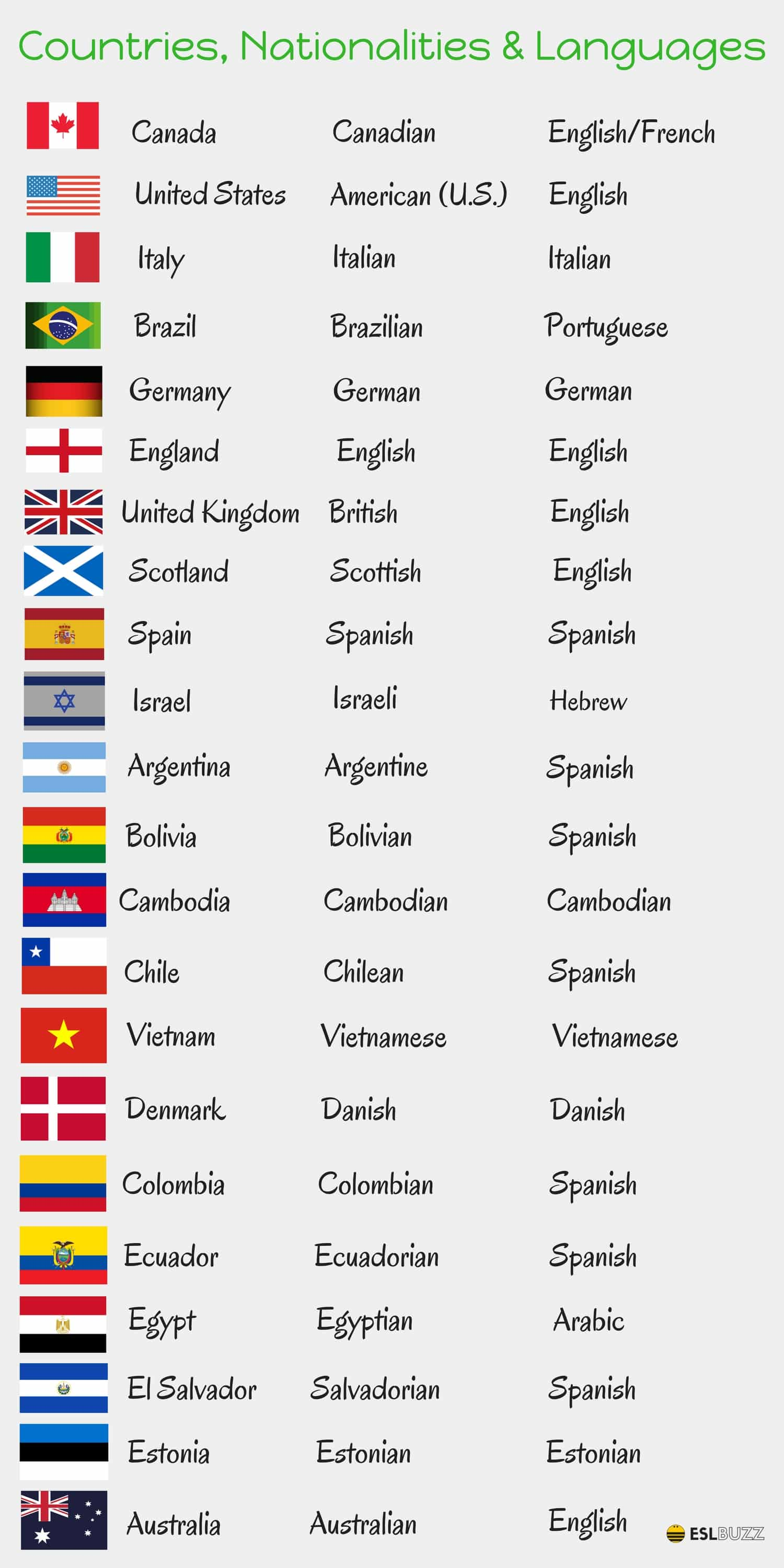 Countries Nationalities And Languages In English