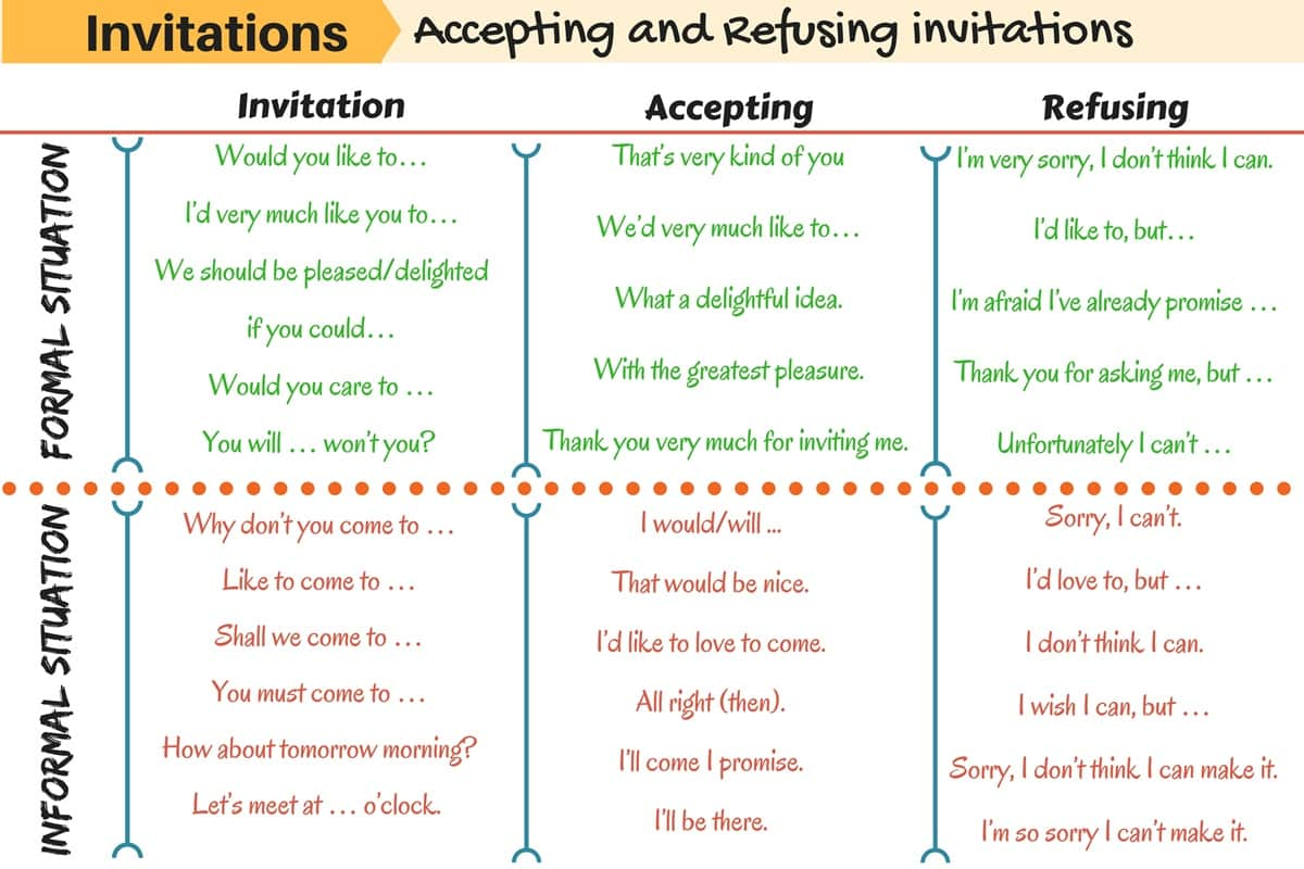 How To Accept And Refuse Invitations In English