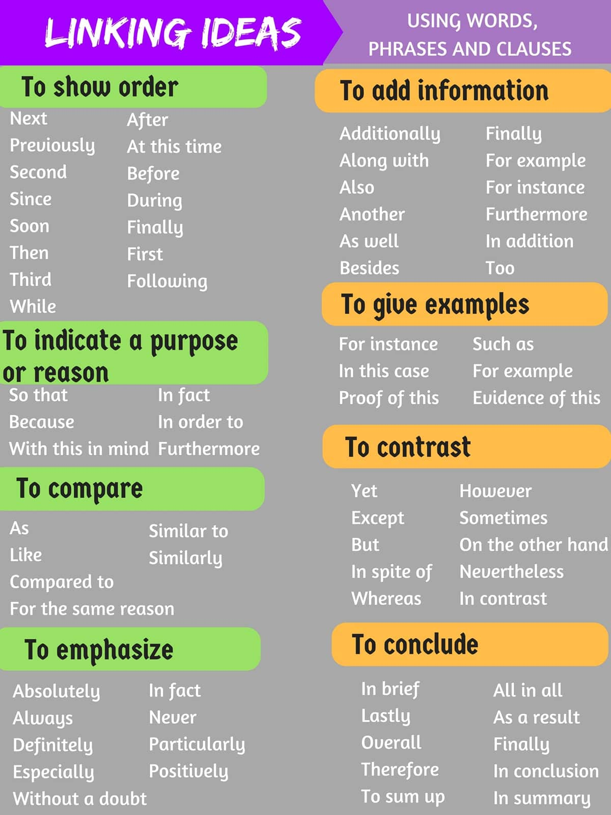 Linking Words And Transitional Phrases In English