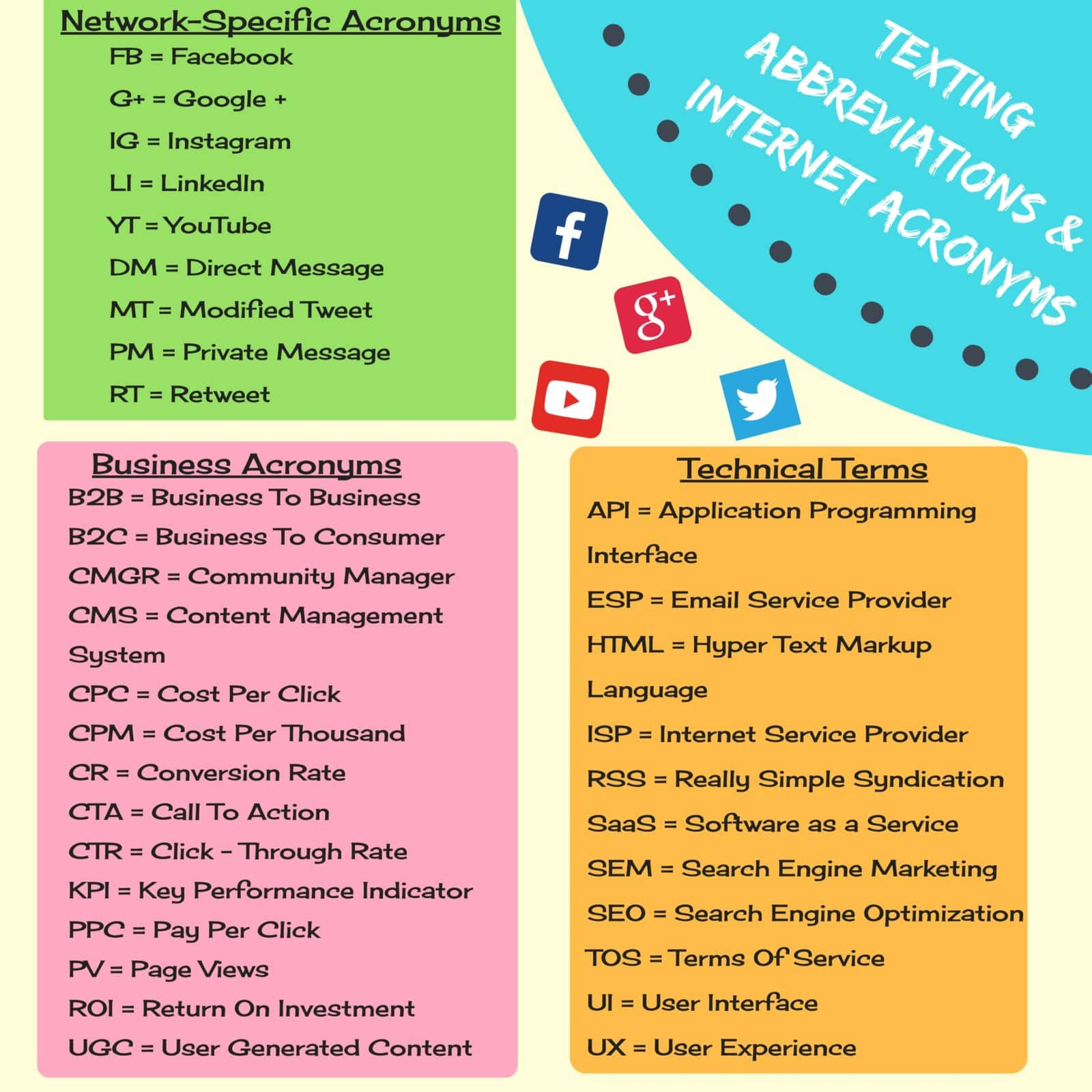 70 Popular Texting Abbreviations And Internet Acronyms In