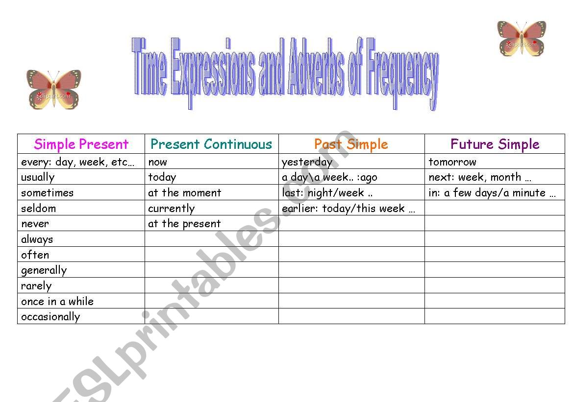 English Worksheets Table Time Expressions Plus Adverbs