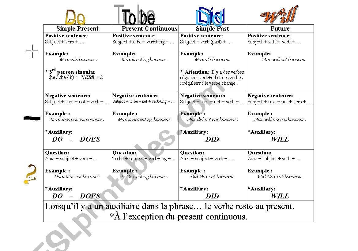 Verb Tense Help Sheet
