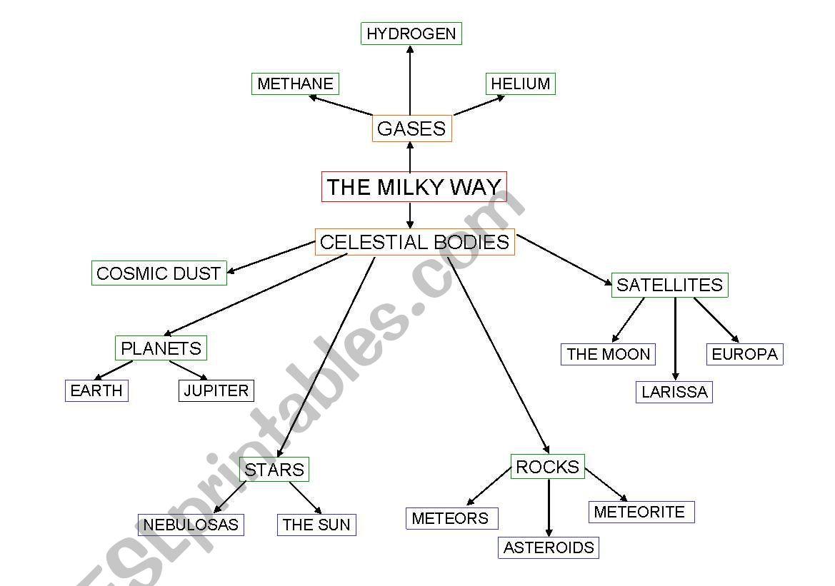 English Worksheets Milky Way Map