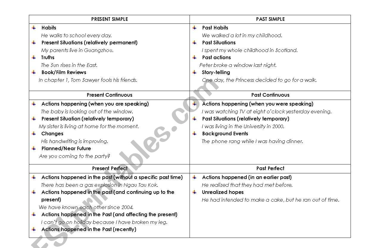 English Worksheets Tenses Comparison Table