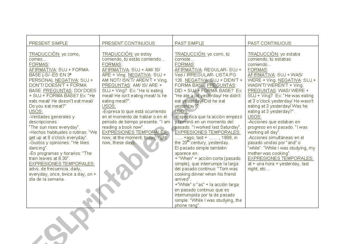 English Worksheets Tense Chart