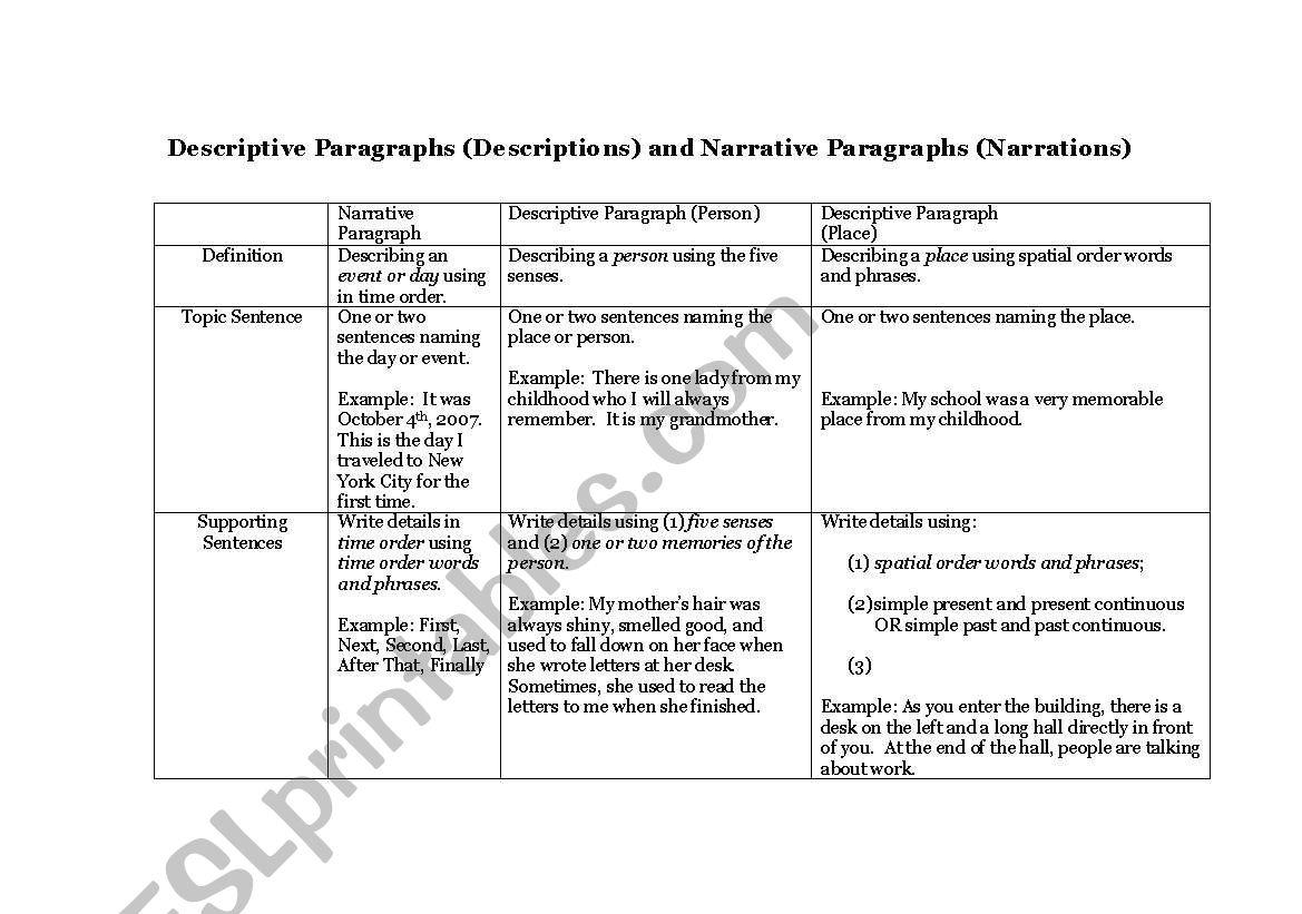 Table Explaining Descriptive And Narrative Paragraphs