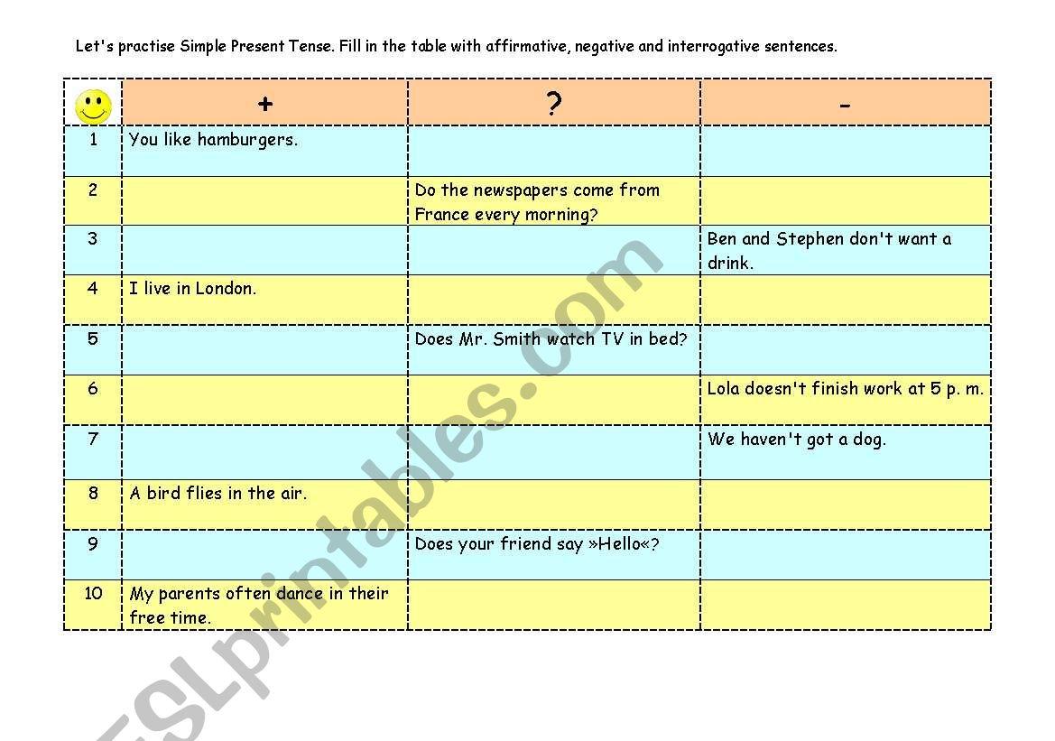 Simple Present Tense Positive Interrogative Negative Sentences