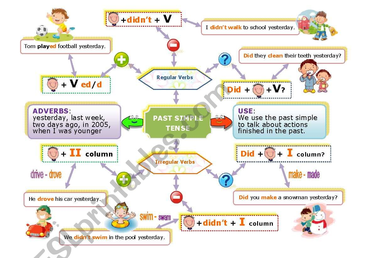 English Worksheets Past Simple Mind Map