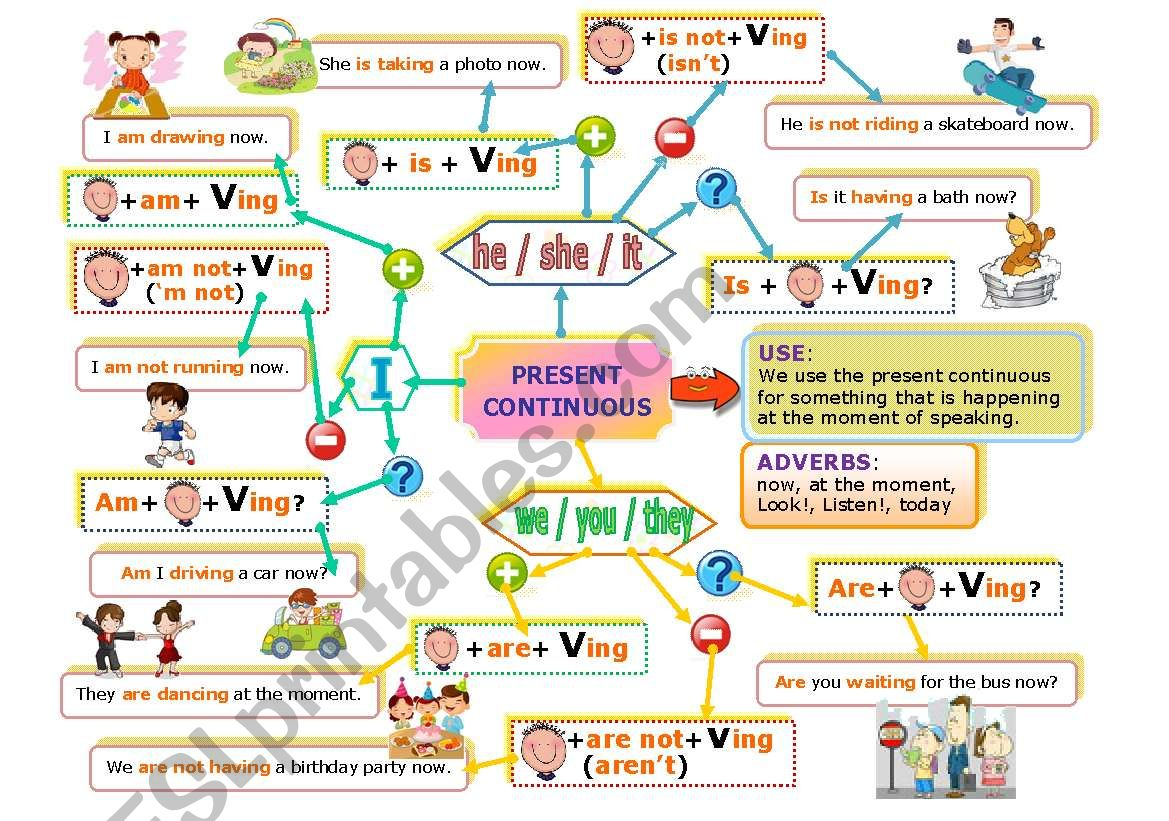 English Worksheets Present Continuous Mind Map