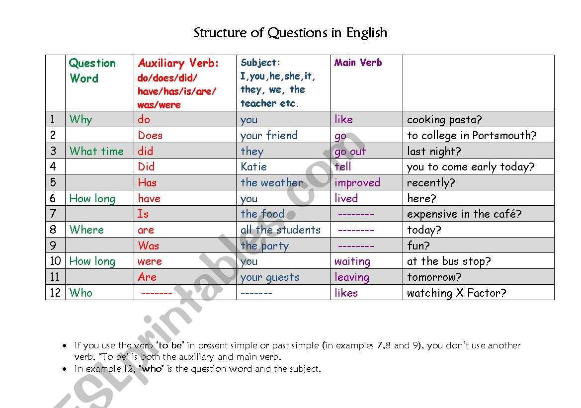 Structure Of Questions In English