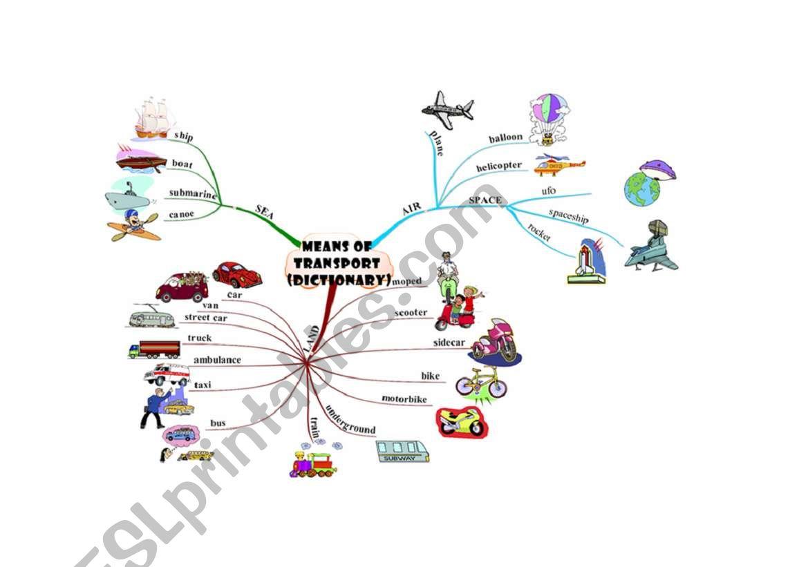 Means Of Transport Mindmap