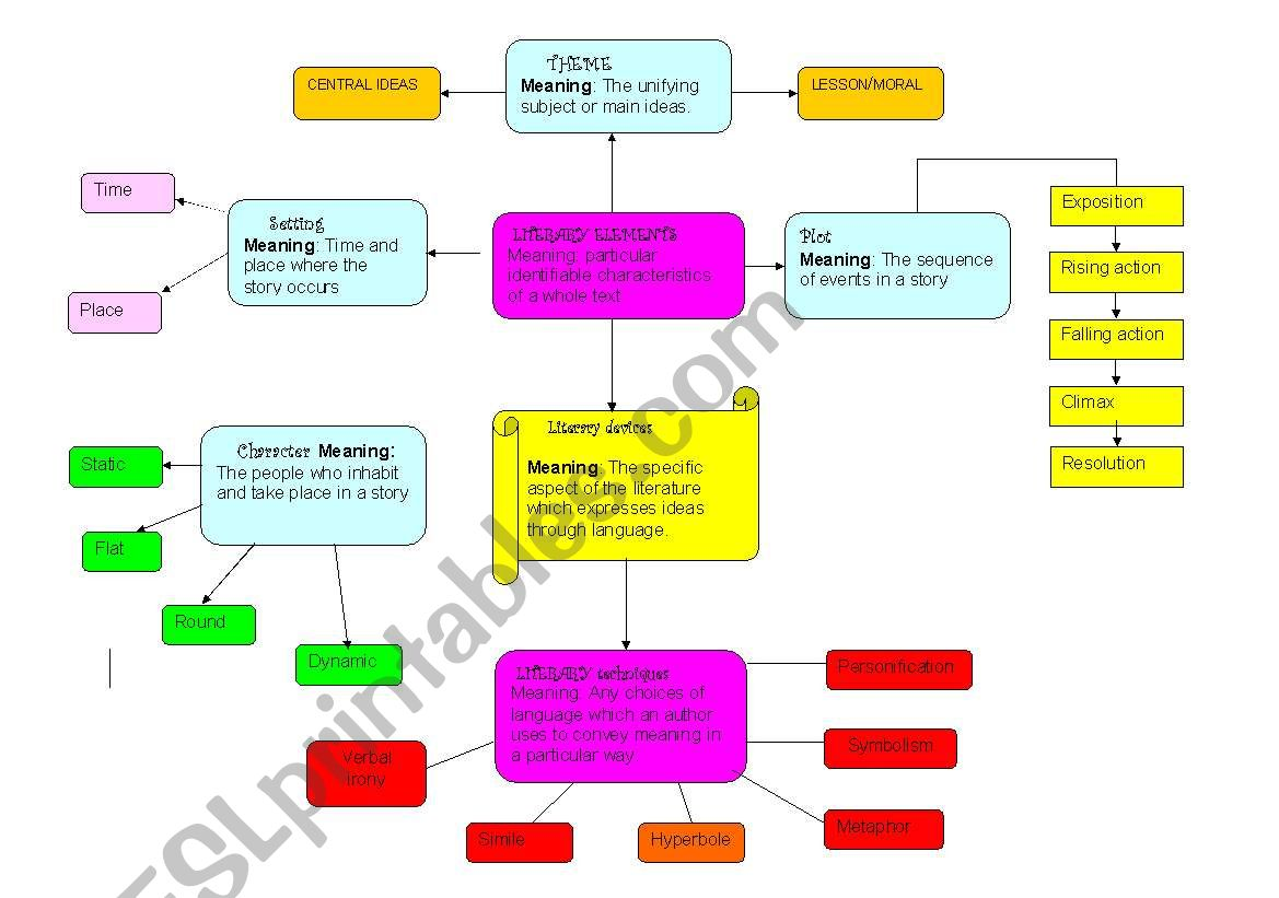 Mind Map Of Literary Devices