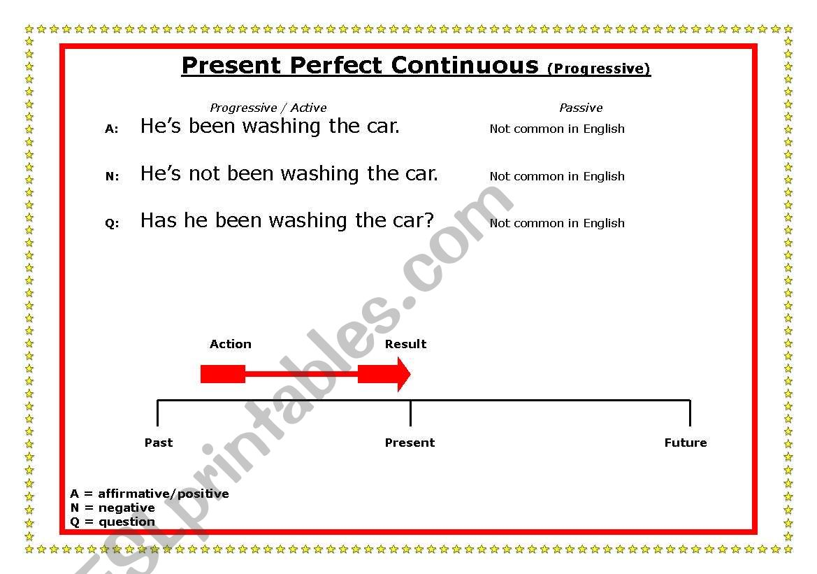 Present Perfect Continuous On Time Line