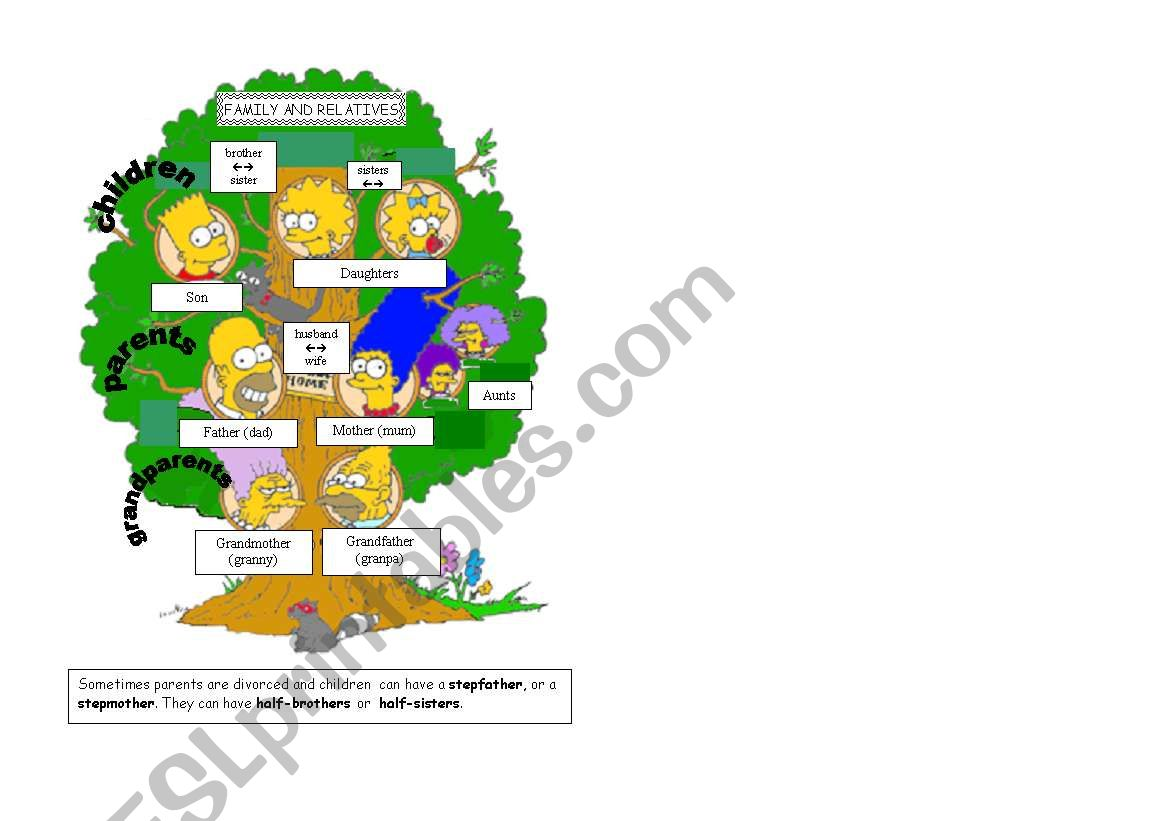 Family Tree The Simpsons
