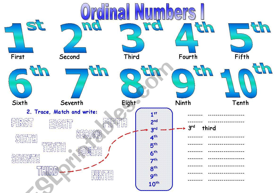 Ordinal Numbers I