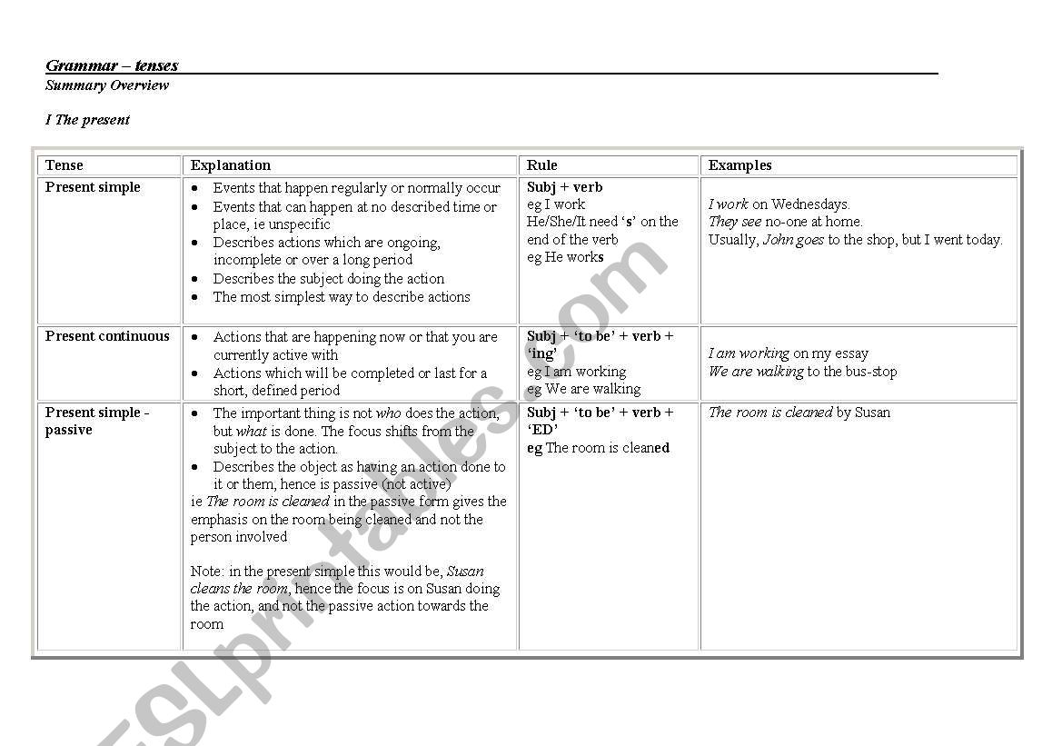 Summary Table Of Tenses