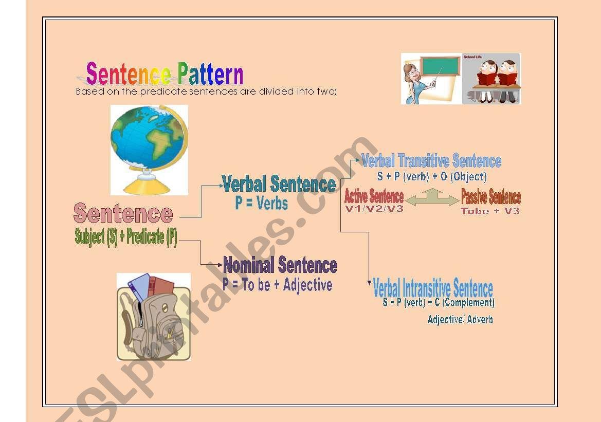 English Worksheets Sentence Pattern