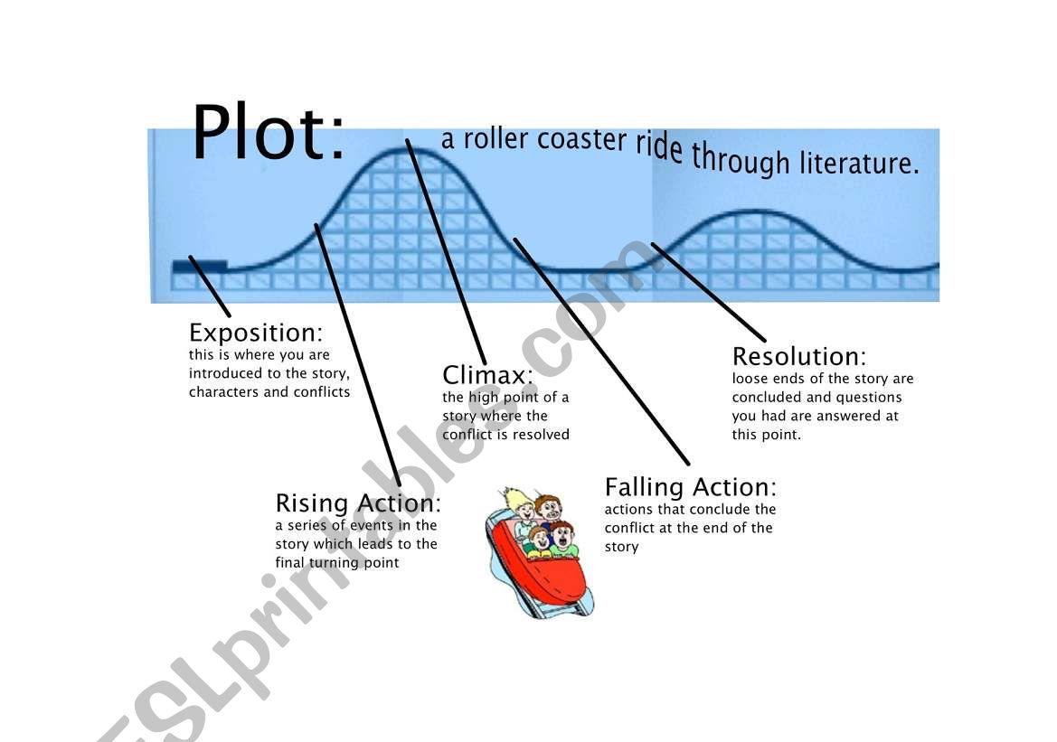 Elements Of Plot