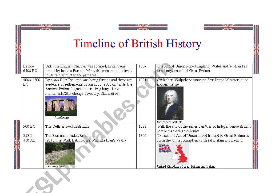 Timeline Of British History 1 2