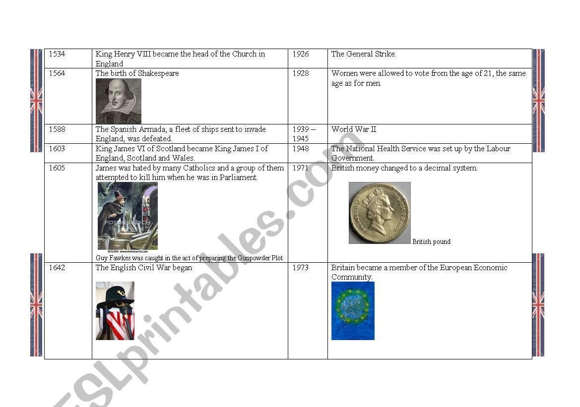 Timeline Of British History 2 2