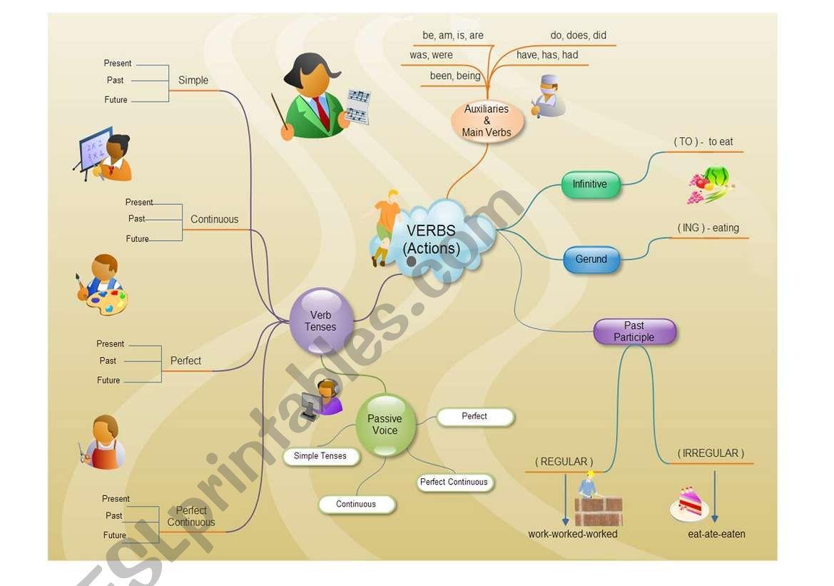 Verb Tenses Mind Map