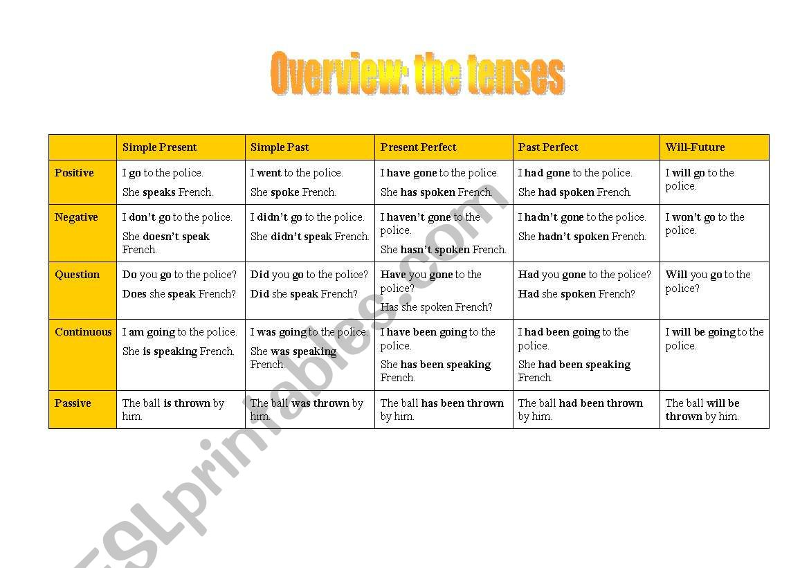 Overview The Different Tenses