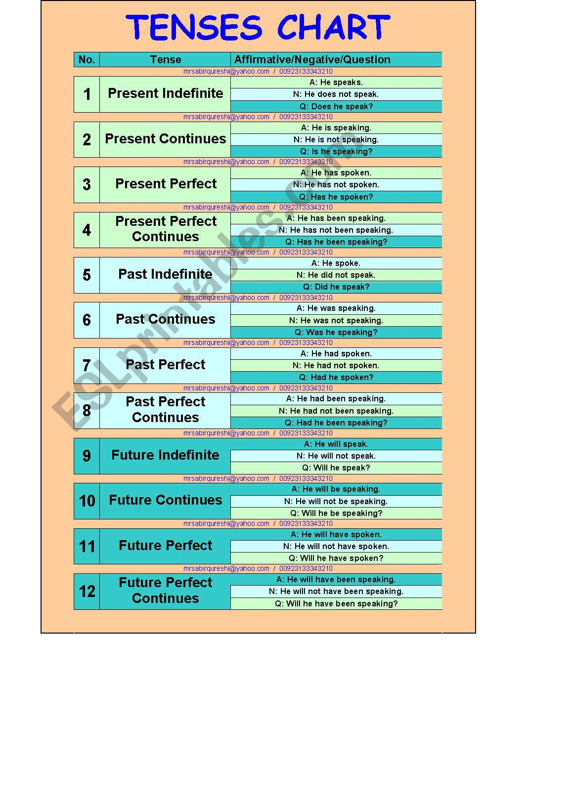 12 Tenses Chart